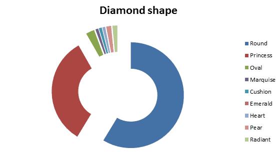 centre diamond shape melbourne