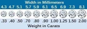 carat size